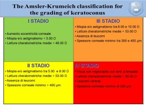 amsler-krumeich-keratoconus-classification